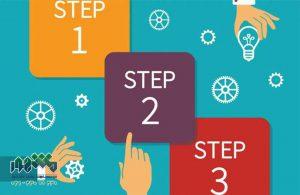مدارک لازم جهت ثبت برند و ثبت علامت تجاری